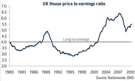 Historical UK House prices vs earnings graph
